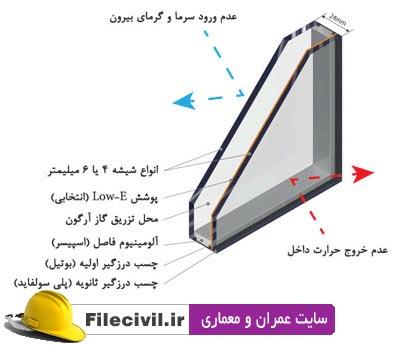 دانلود استاندارد شیشه های دو جداره