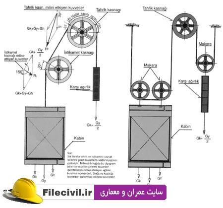 پروژه طراحی آسانسور 4 نفره