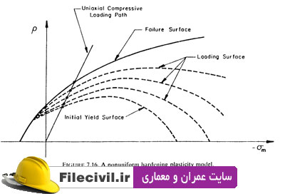 کتاب Plasticity for structural engineering پروفسور chen