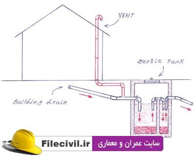 دانلود جزوه طراحی سيستم جمع و دفع فاضلاب و آب باران در ساختمان مسكونی