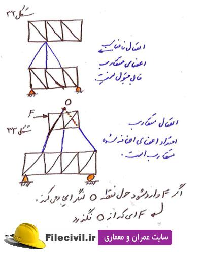 جزوه تحلیل سازه 1 دانشگاه شریف دکتر قناد
