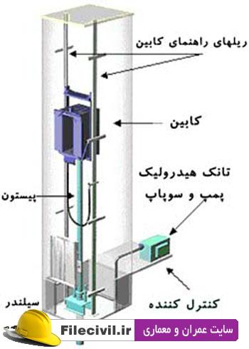 گزارش کارآموزی آسانسور سازی