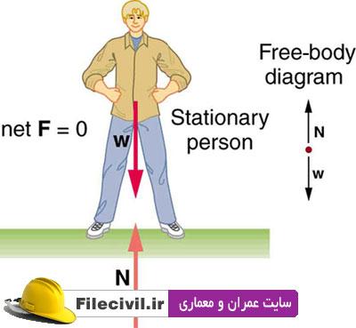 دانلود جزوه استاتیک دانشگاه تهران دکتر سهیل محمدی