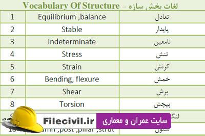 170 لغت تخصصی زبان برای کنکور ارشد عمران