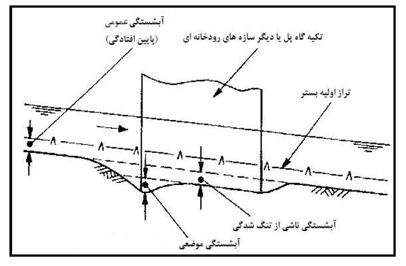 انواع آبشستگی در اثر اندرکنش آب و خاک در مجاورت سازه های هیدرولیکی